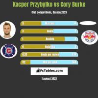 Kacper Przybylko vs Cory Burke h2h player stats