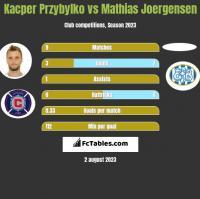 Kacper Przybylko vs Mathias Joergensen h2h player stats