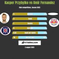 Kacper Przybylko vs Omir Fernandez h2h player stats