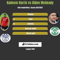 Kadeem Harris vs Aiden McGeady h2h player stats
