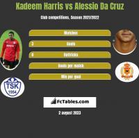 Kadeem Harris vs Alessio Da Cruz h2h player stats