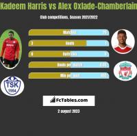 Kadeem Harris vs Alex Oxlade-Chamberlain h2h player stats