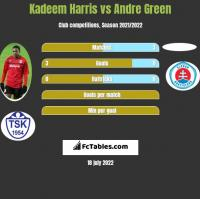 Kadeem Harris vs Andre Green h2h player stats