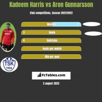 Kadeem Harris vs Aron Gunnarsson h2h player stats