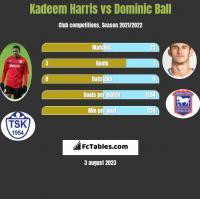 Kadeem Harris vs Dominic Ball h2h player stats