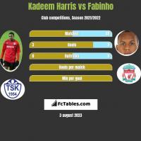 Kadeem Harris vs Fabinho h2h player stats