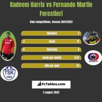Kadeem Harris vs Fernando Martin Forestieri h2h player stats