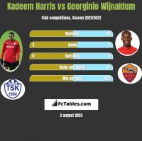 Kadeem Harris vs Georginio Wijnaldum h2h player stats