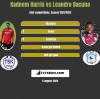 Kadeem Harris vs Leandro Bacuna h2h player stats