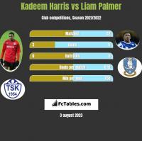 Kadeem Harris vs Liam Palmer h2h player stats