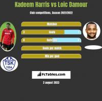 Kadeem Harris vs Loic Damour h2h player stats