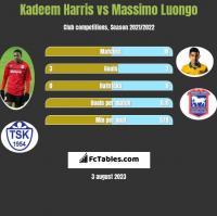 Kadeem Harris vs Massimo Luongo h2h player stats