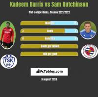 Kadeem Harris vs Sam Hutchinson h2h player stats