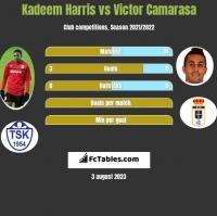 Kadeem Harris vs Victor Camarasa h2h player stats