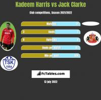 Kadeem Harris vs Jack Clarke h2h player stats