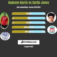 Kadeem Harris vs Curtis Jones h2h player stats