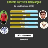 Kadeem Harris vs Albi Morgan h2h player stats