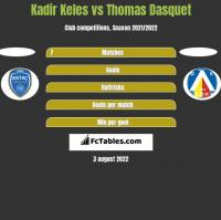 Kadir Keles vs Thomas Dasquet h2h player stats
