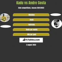 Kadu vs Andre Costa h2h player stats