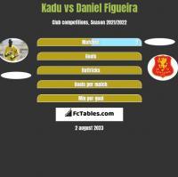 Kadu vs Daniel Figueira h2h player stats