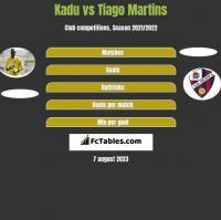 Kadu vs Tiago Martins h2h player stats