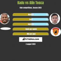 Kadu vs Alin Tosca h2h player stats