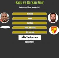 Kadu vs Berkan Emir h2h player stats