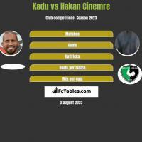 Kadu vs Hakan Cinemre h2h player stats