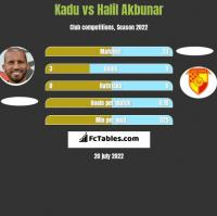 Kadu vs Halil Akbunar h2h player stats