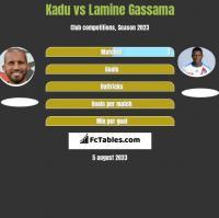 Kadu vs Lamine Gassama h2h player stats