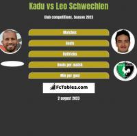Kadu vs Leo Schwechlen h2h player stats