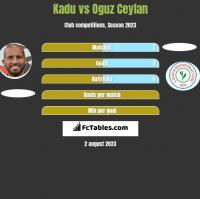 Kadu vs Oguz Ceylan h2h player stats