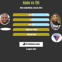 Kadu vs Titi h2h player stats