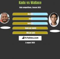 Kadu vs Wallace h2h player stats