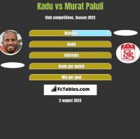 Kadu vs Murat Paluli h2h player stats