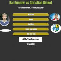Kai Buelow vs Christian Bickel h2h player stats