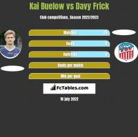 Kai Buelow vs Davy Frick h2h player stats
