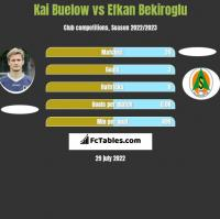 Kai Buelow vs Efkan Bekiroglu h2h player stats