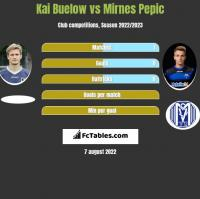 Kai Buelow vs Mirnes Pepic h2h player stats