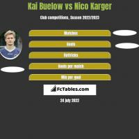 Kai Buelow vs Nico Karger h2h player stats