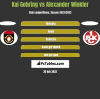 Kai Gehring vs Alexander Winkler h2h player stats