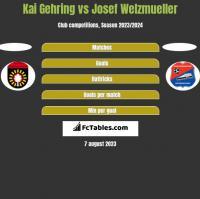 Kai Gehring vs Josef Welzmueller h2h player stats