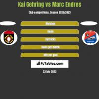 Kai Gehring vs Marc Endres h2h player stats