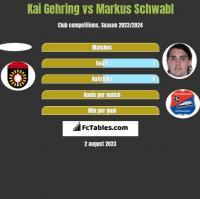 Kai Gehring vs Markus Schwabl h2h player stats