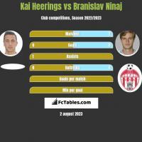 Kai Heerings vs Branislav Ninaj h2h player stats