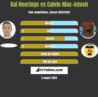 Kai Heerings vs Calvin Mac-Intosh h2h player stats