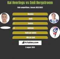 Kai Heerings vs Emil Bergstroem h2h player stats