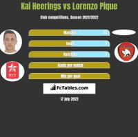 Kai Heerings vs Lorenzo Pique h2h player stats