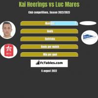 Kai Heerings vs Luc Mares h2h player stats