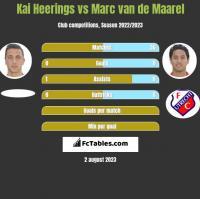 Kai Heerings vs Marc van de Maarel h2h player stats